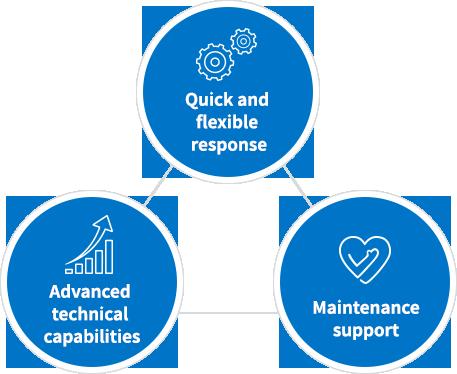 Key strengths of MS TECHNOS